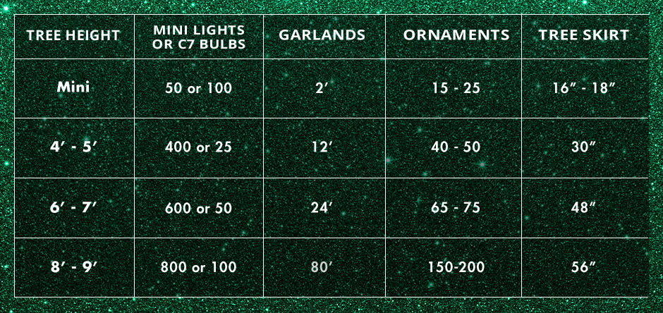 Measurements for lights, ornaments and garland for your tree size